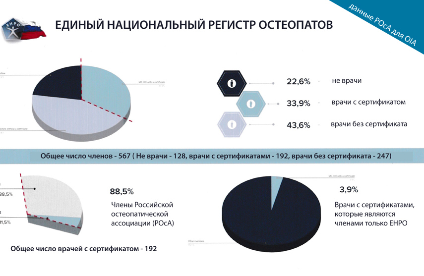 данные по ЕНРО, предоставленные РОсА в OIA